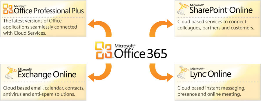 Microsoft Office 365 Product key plus Updated free